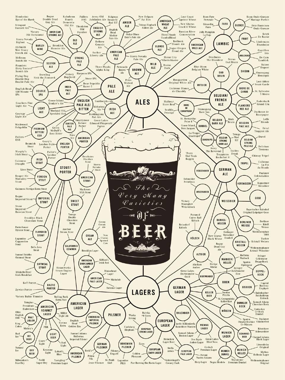 Classification des bières